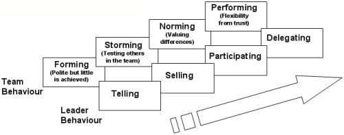 teambuilding spain
